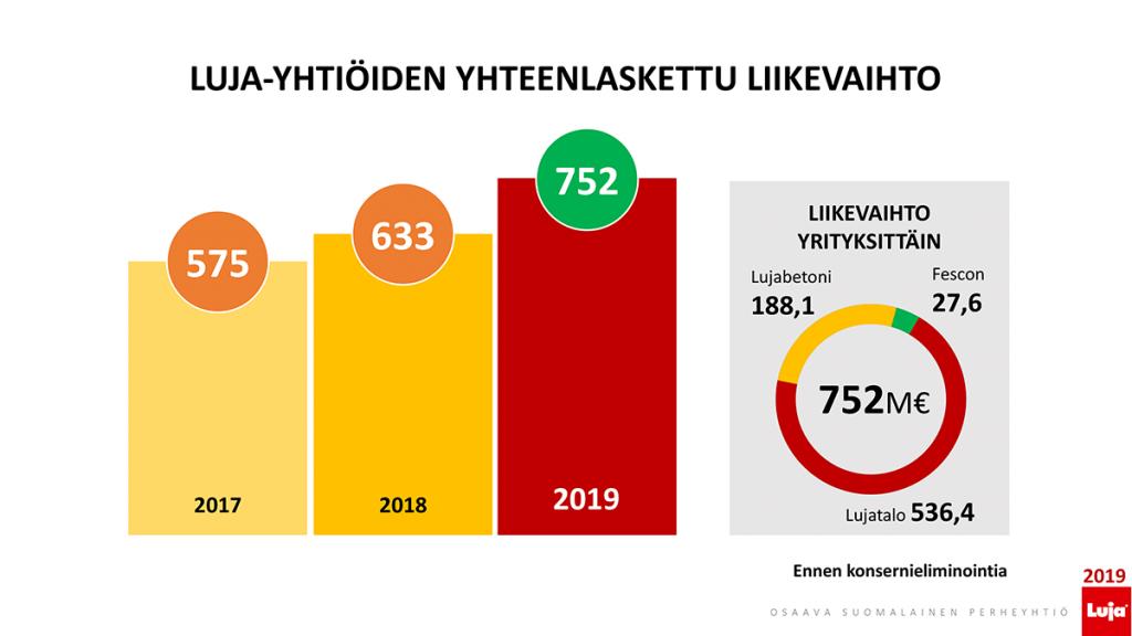 Luja-yhtiöt liikevaihto 2019