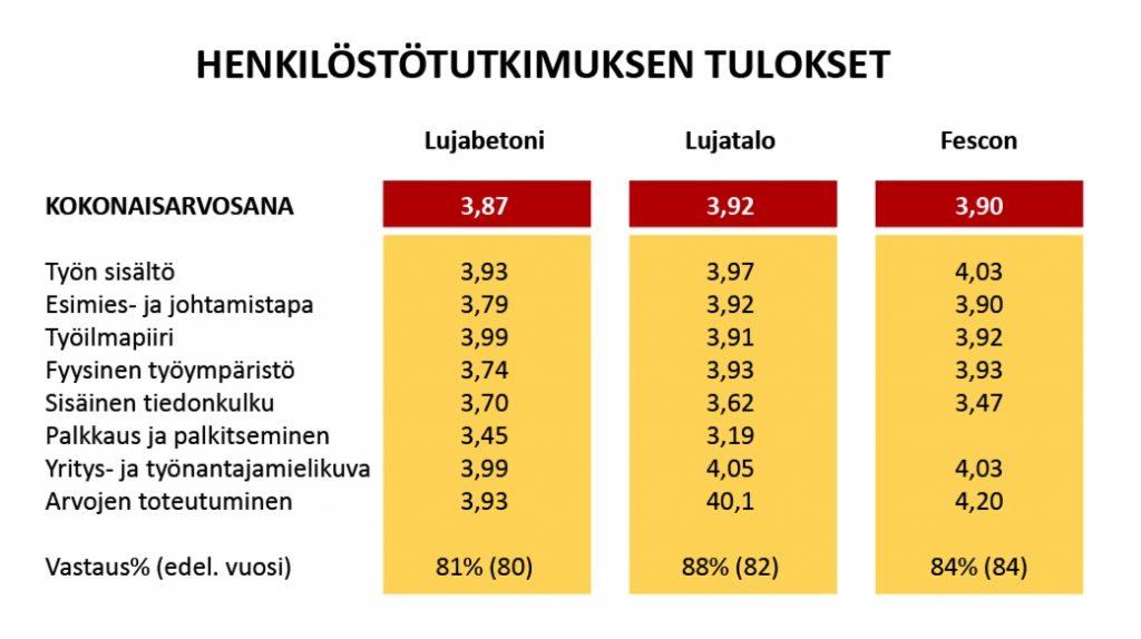Lujan henkilöstötutkimuksen tuloksia 2019