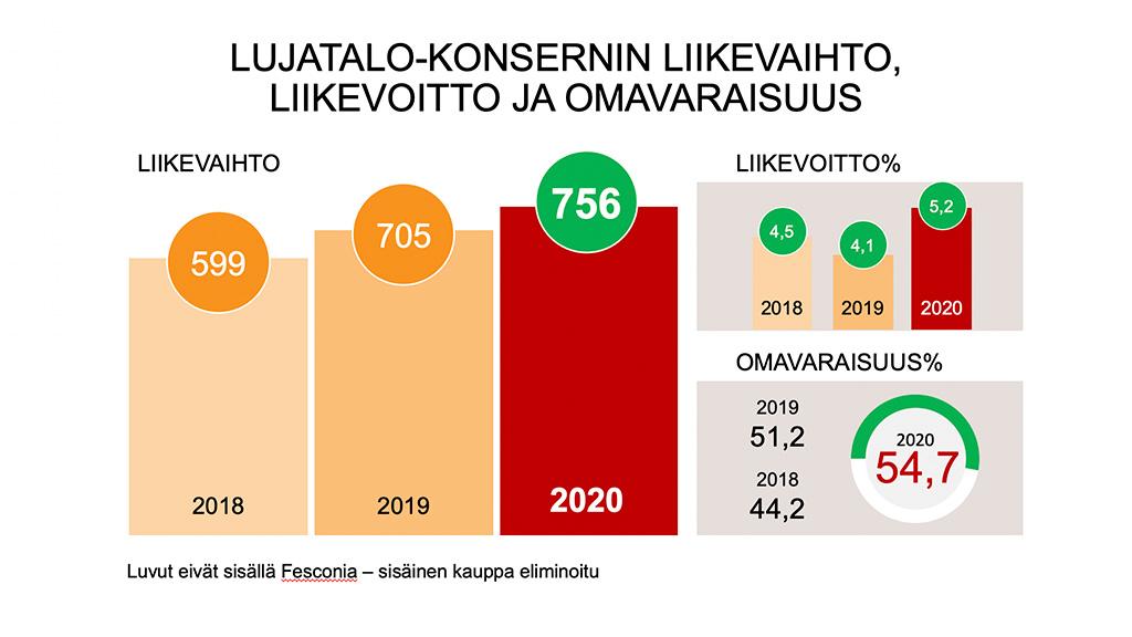 Luja-yhtiot-konserni-liikevaihto-2020