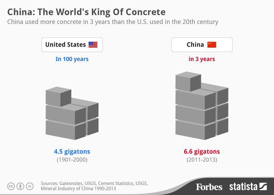 Infografiikka betonin käytöstä