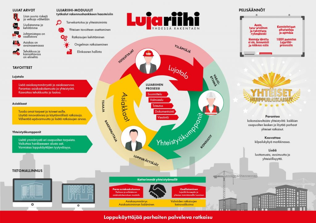 Lujariihi infograafi