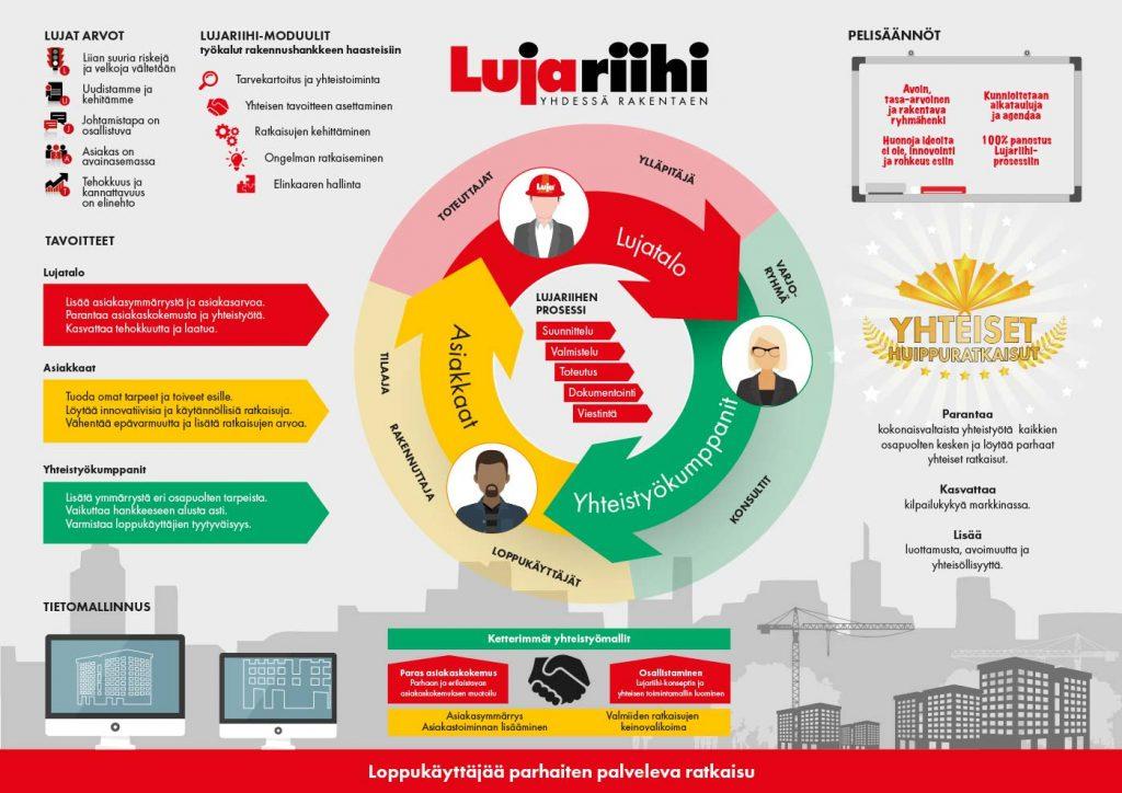 Lujariihi infograafi - Lujatalo